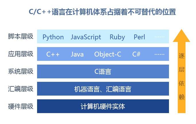 黑马程序员:C语言/C++全栈培训班,无加密完整版课程下载(123G)