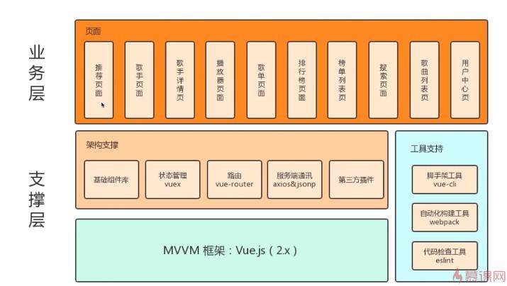 Vue 2.0 高级实战-开发企业级移动端音乐WebApp,MK网Web前端课程下载