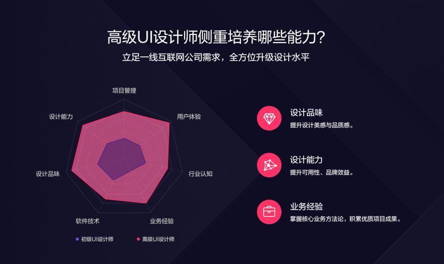 突破设计瓶颈:完成从初级UI设计师到高级UI设计师的转变