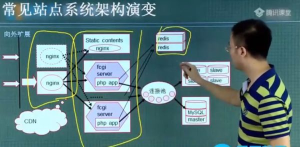 马哥Linux高端运维云计算就业班视频截图