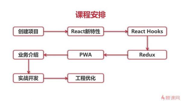 重构去哪儿网火车票PWA课程安排