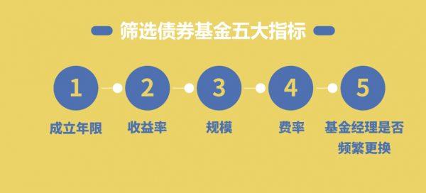 筛选债券基金五大指标