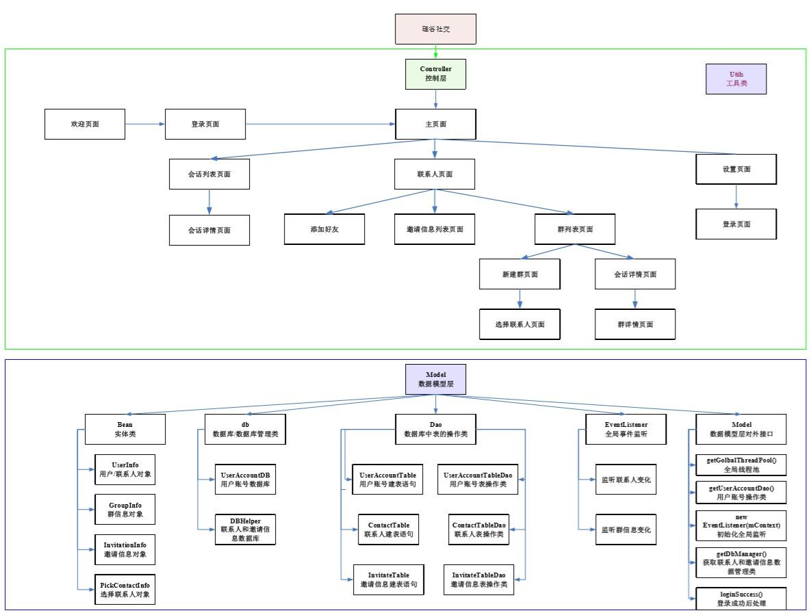 硅谷社交项目构架