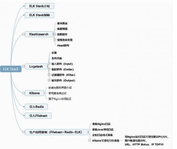 ELK Stack企业级日志平台 课程大纲