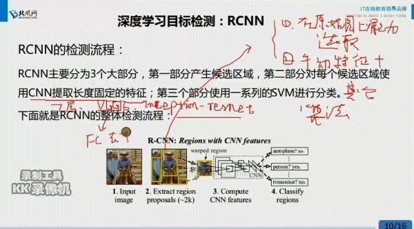 深度学习目标检测:RCNN