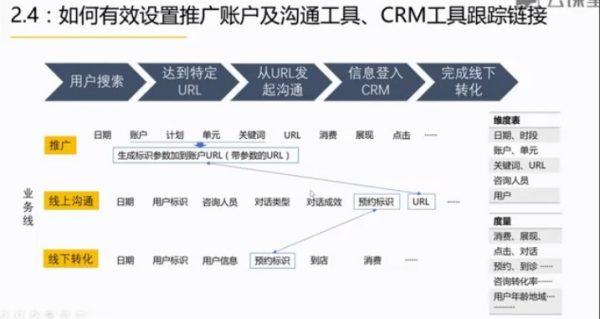 Power BI在搜索引擎营销SEM的应用视频截图