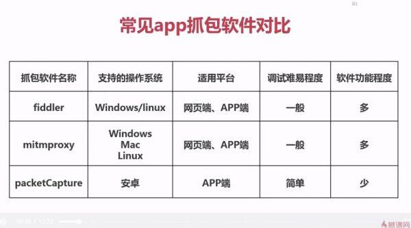 常见app抓包软件对比