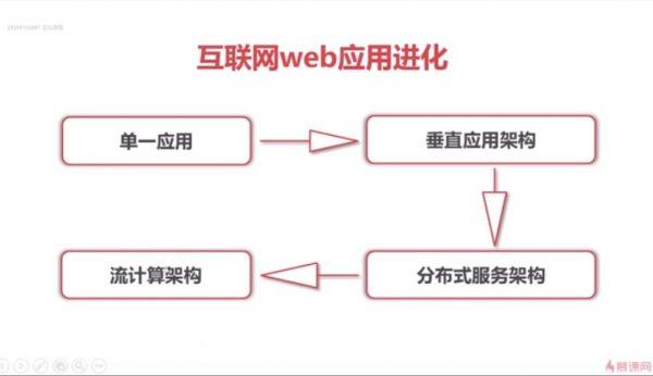 互联网web应用进化