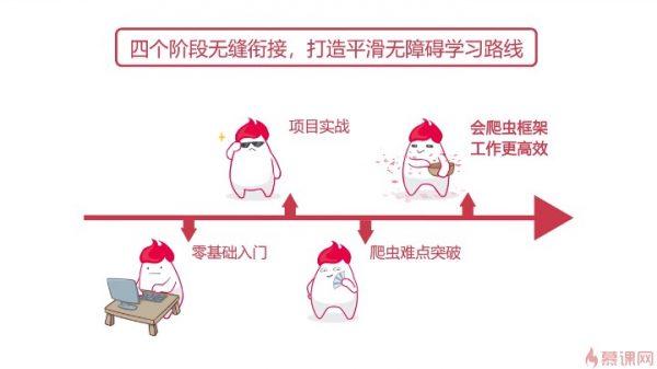 四个阶段无缝衔接,打造平滑无障碍学习路线