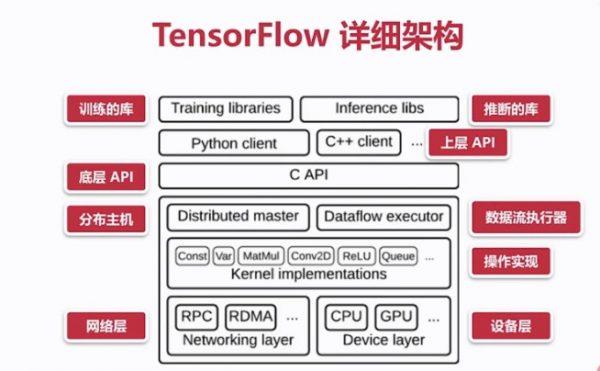 TensorFlow 详细架构