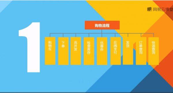 tp5第四季:实战开发大型B2C商城 视频截图