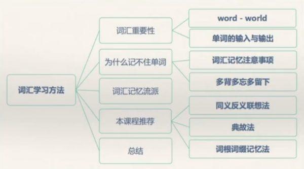词汇记忆方法 课程截图