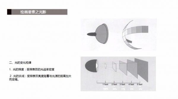 素描零基础直达四级教程 视频截图